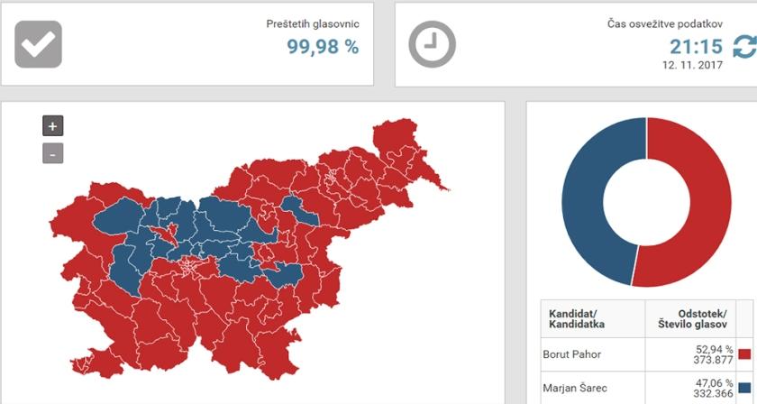 Predsedniške volitve 2017_Izid volitev