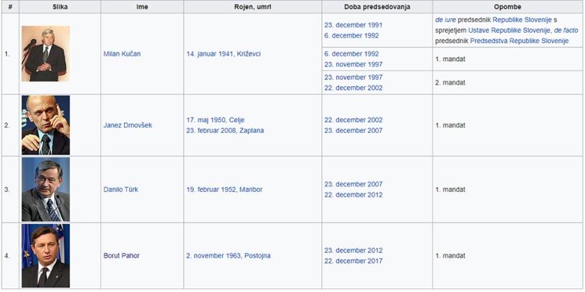 Seznam dosedanjih predsednikov Republike Slovenije