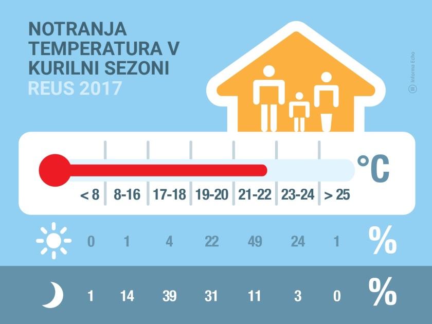 Prikaz notranje temperature v kurilni sezoni/Vir: Iforma Echo